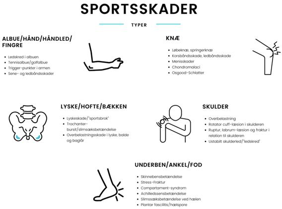 Sportsskader fig 1
